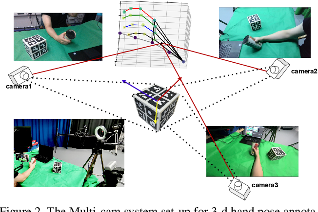 Figure 3 for Understanding Egocentric Hand-Object Interactions from Hand Pose Estimation