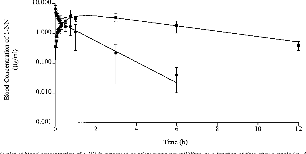 FIG. 1. Semilogarithmic plot of blood concentration of 1-NN is expressed as micrograms per milliliter, as a function of time after a single i.p. dose (f; 100 mg/kg, 60 mCi/kg) or i.v. dose (F; 10 mg/kg, 120 mCi/kg) of [14C]1-NN to male Sprague-Dawley rats.