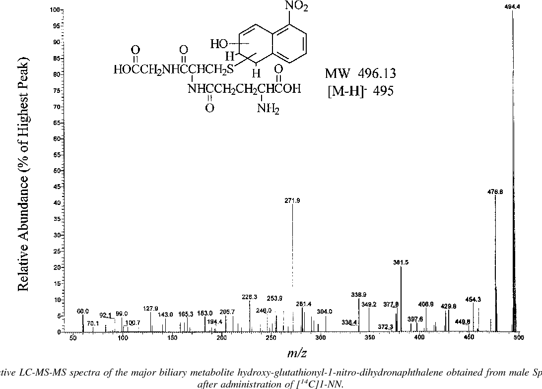 FIG. 5. Representative LC-MS-MS spectra of the major biliary metabolite hydroxy-glutathionyl-1-nitro-dihydronaphthalene obtained from male Sprague-Dawley rats after administration of [14C]1-NN.