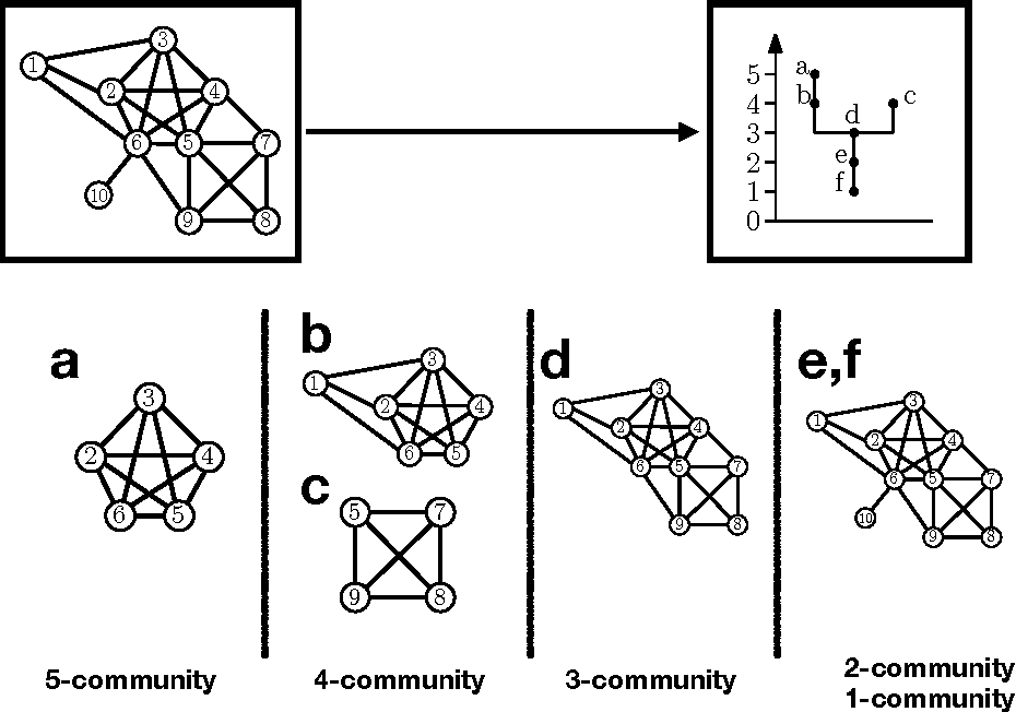 Figure 1 for A Note on Community Trees in Networks