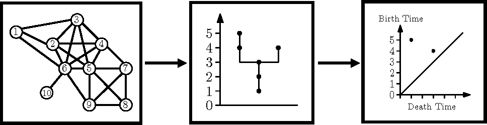 Figure 3 for A Note on Community Trees in Networks