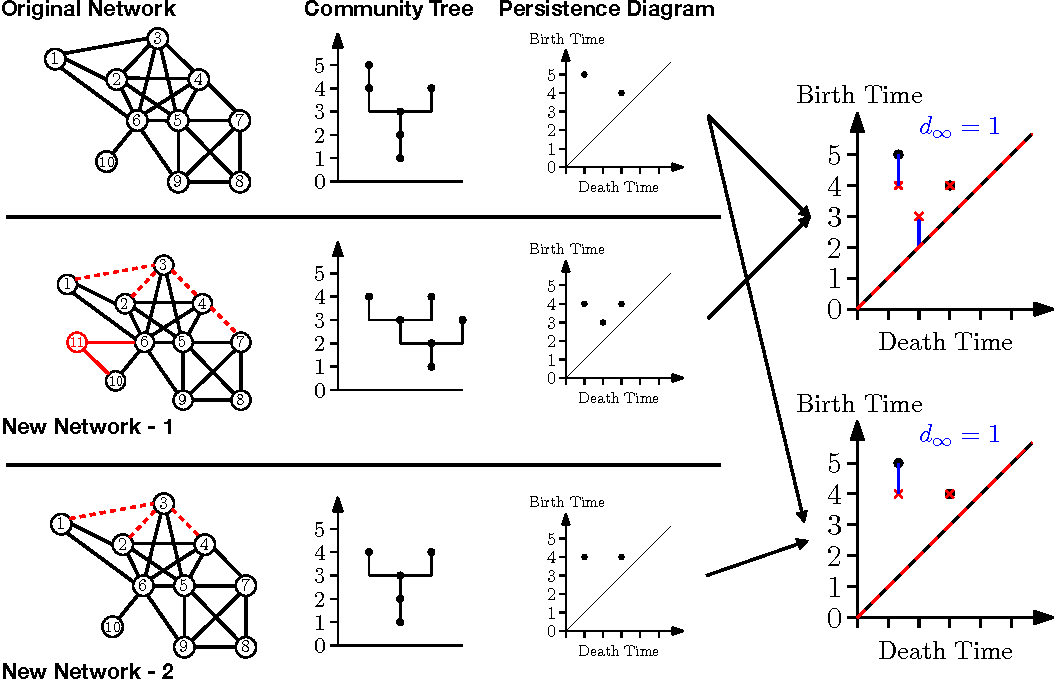 Figure 4 for A Note on Community Trees in Networks