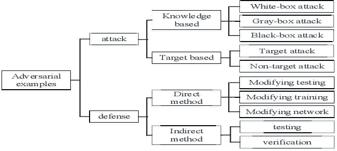 Figure 2 for Towards a Robust Deep Neural Network in Text Domain A Survey