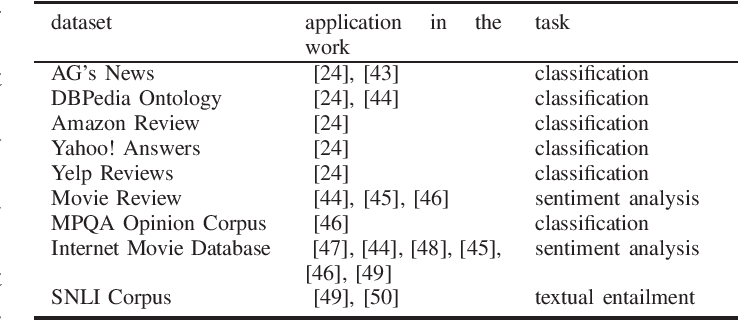Figure 3 for Towards a Robust Deep Neural Network in Text Domain A Survey