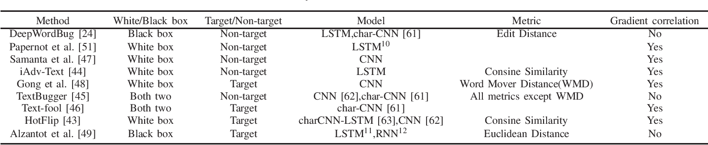 Figure 4 for Towards a Robust Deep Neural Network in Text Domain A Survey