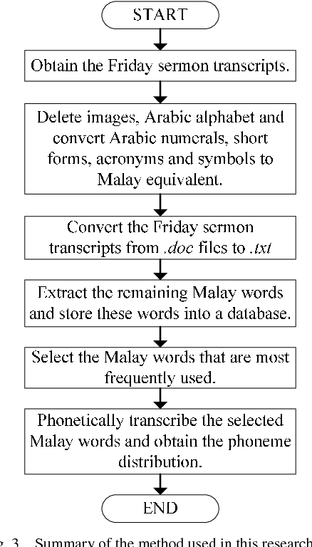 Identification Of Phoneme And Its Distribution Of Malay Language