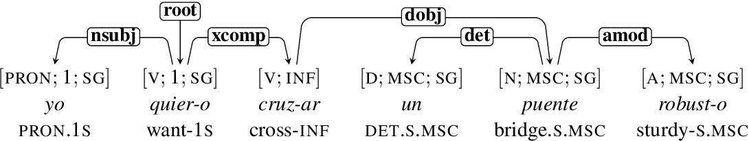 Figure 1 for On the Relationships Between the Grammatical Genders of Inanimate Nouns and Their Co-Occurring Adjectives and Verbs
