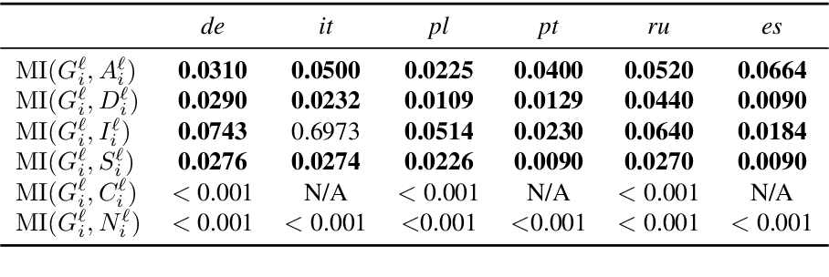 Figure 2 for On the Relationships Between the Grammatical Genders of Inanimate Nouns and Their Co-Occurring Adjectives and Verbs