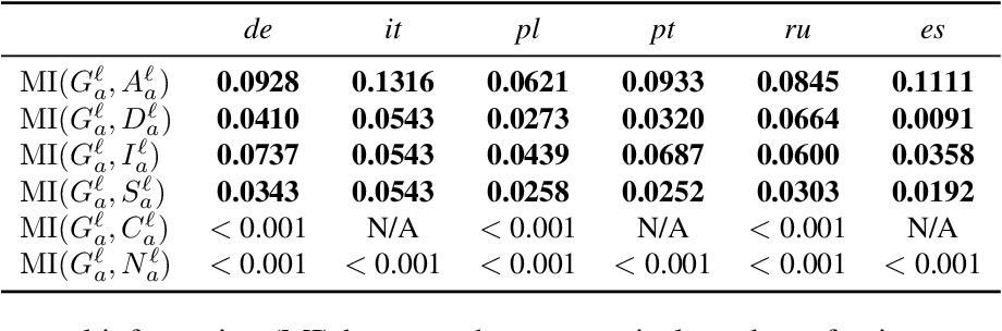 Figure 4 for On the Relationships Between the Grammatical Genders of Inanimate Nouns and Their Co-Occurring Adjectives and Verbs