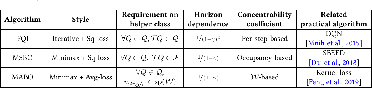 Figure 1 for Q* Approximation Schemes for Batch Reinforcement Learning: A Theoretical Comparison