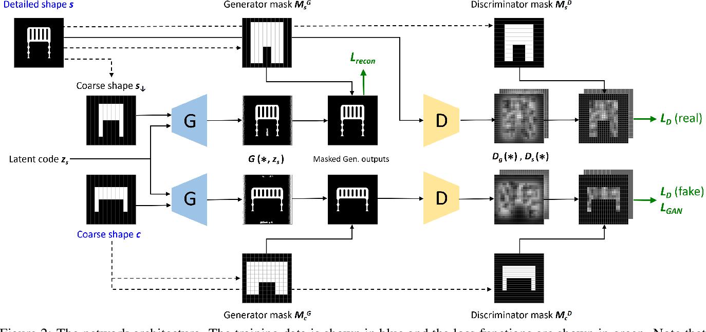 Figure 3 for DECOR-GAN: 3D Shape Detailization by Conditional Refinement