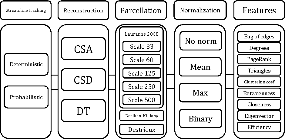 Figure 1 for Evaluating 35 Methods to Generate Structural Connectomes Using Pairwise Classification