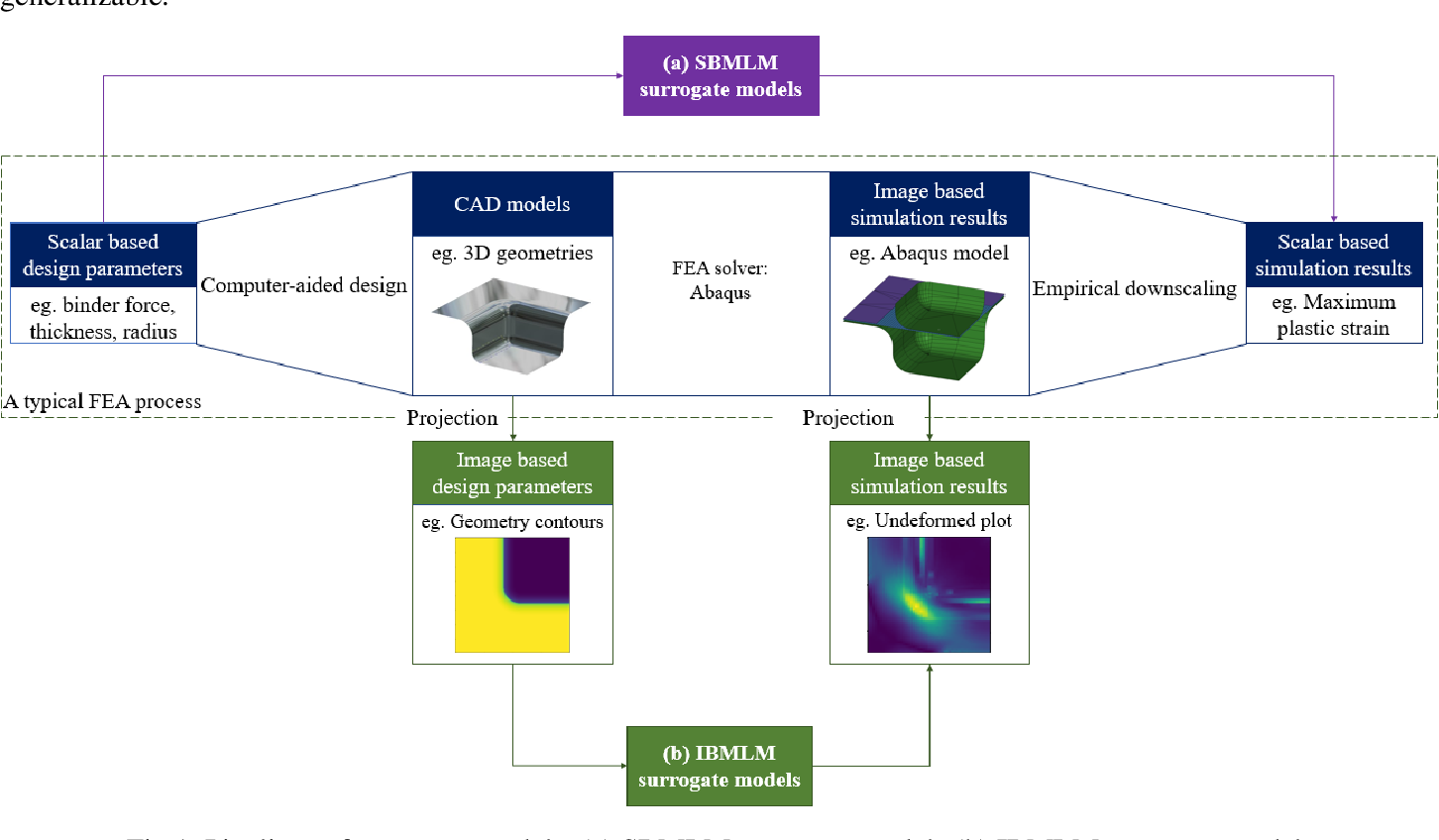 Figure 1 for A study on using image based machine learning methods to develop the surrogate models of stamp forming simulations