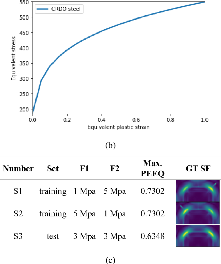 Figure 3 for A study on using image based machine learning methods to develop the surrogate models of stamp forming simulations