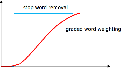 Figure 2 for Words are not Equal: Graded Weighting Model for building Composite Document Vectors