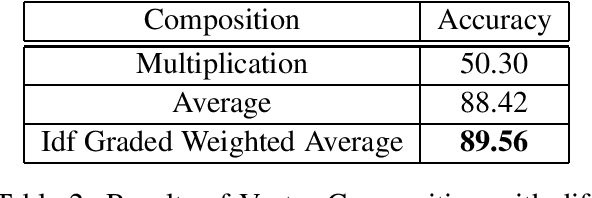 Figure 3 for Words are not Equal: Graded Weighting Model for building Composite Document Vectors