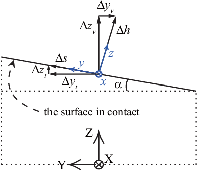 Figure 3 for Deformation Control of a Deformable Object Based on Visual and Tactile Feedback