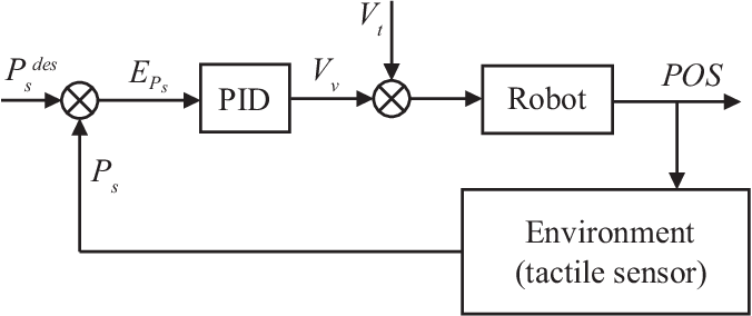 Figure 4 for Deformation Control of a Deformable Object Based on Visual and Tactile Feedback