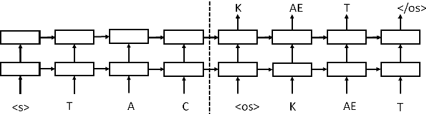 Figure 1 for Sequence-to-Sequence Neural Net Models for Grapheme-to-Phoneme Conversion