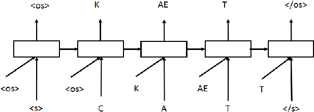 Figure 2 for Sequence-to-Sequence Neural Net Models for Grapheme-to-Phoneme Conversion