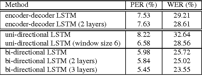 Figure 3 for Sequence-to-Sequence Neural Net Models for Grapheme-to-Phoneme Conversion