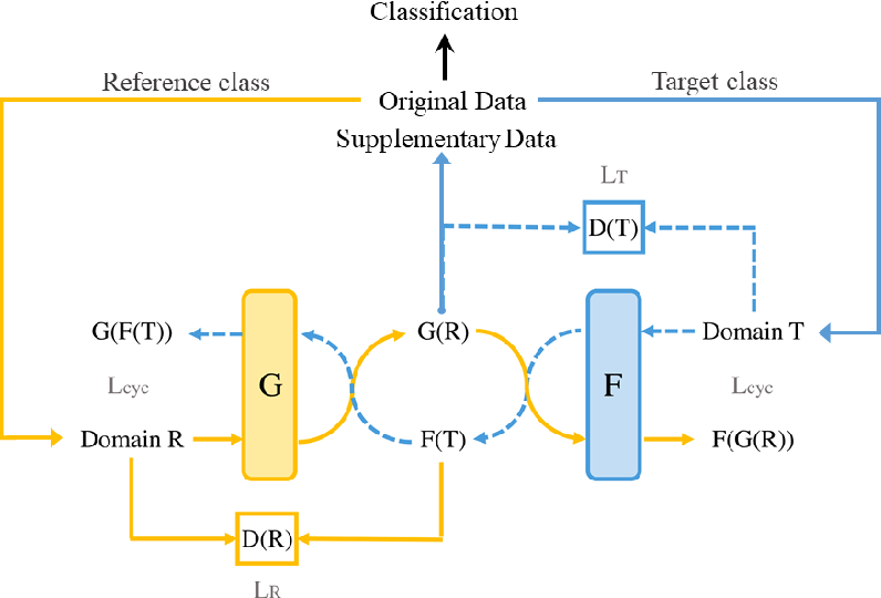 Figure 1 for Data Augmentation in Emotion Classification Using Generative Adversarial Networks