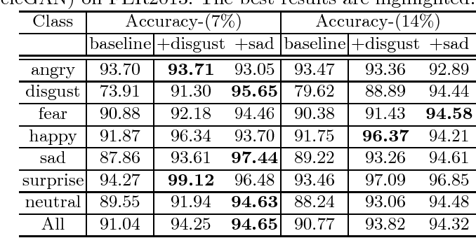 Figure 2 for Data Augmentation in Emotion Classification Using Generative Adversarial Networks