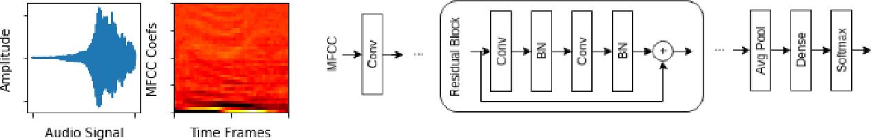 Figure 1 for Progressive Label Distillation: Learning Input-Efficient Deep Neural Networks