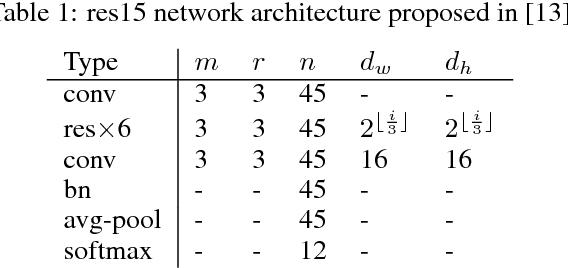 Figure 2 for Progressive Label Distillation: Learning Input-Efficient Deep Neural Networks
