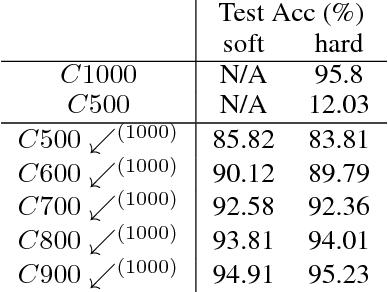Figure 3 for Progressive Label Distillation: Learning Input-Efficient Deep Neural Networks