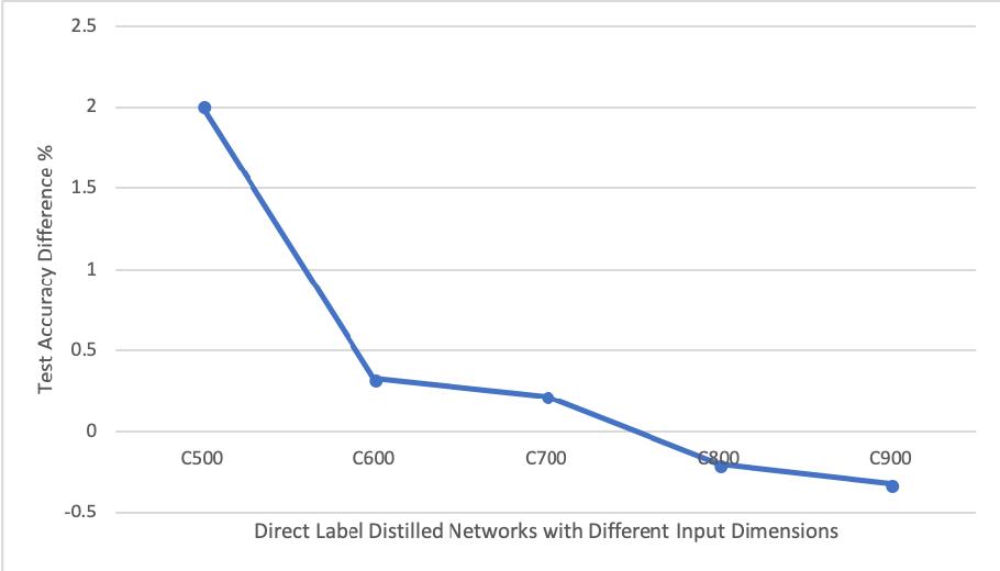 Figure 4 for Progressive Label Distillation: Learning Input-Efficient Deep Neural Networks