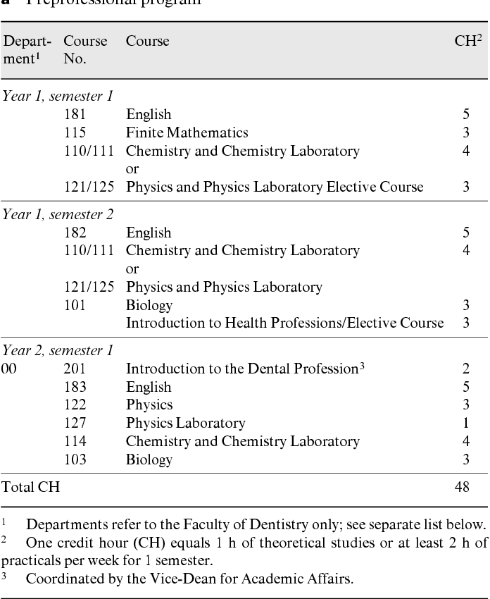 Table 1 from Dental education in Kuwait  - Semantic Scholar