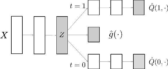 Figure 1 for Adapting Neural Networks for the Estimation of Treatment Effects
