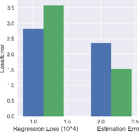 Figure 4 for Adapting Neural Networks for the Estimation of Treatment Effects