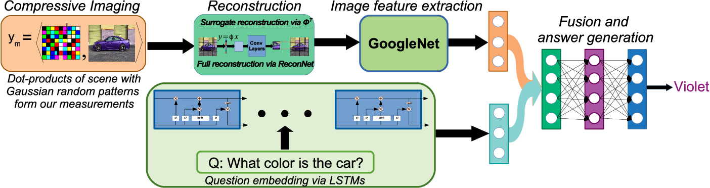 Figure 1 for CS-VQA: Visual Question Answering with Compressively Sensed Images