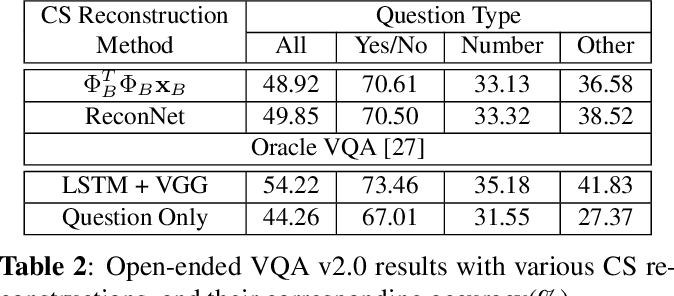 Figure 4 for CS-VQA: Visual Question Answering with Compressively Sensed Images