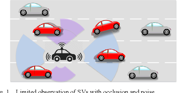 Figure 1 for Intention-aware Long Horizon Trajectory Prediction of Surrounding Vehicles using Dual LSTM Networks