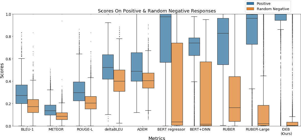 Figure 2 for Improving Dialog Evaluation with a Multi-reference Adversarial Dataset and Large Scale Pretraining