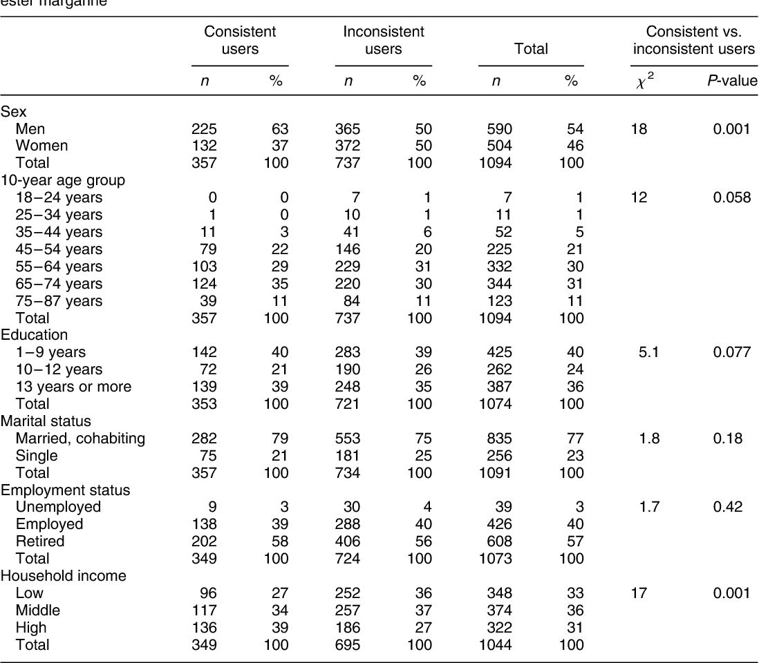 Table 1 Sex, age and socio-economic background among consistent and inconsistent users of plant stanol ester margarine