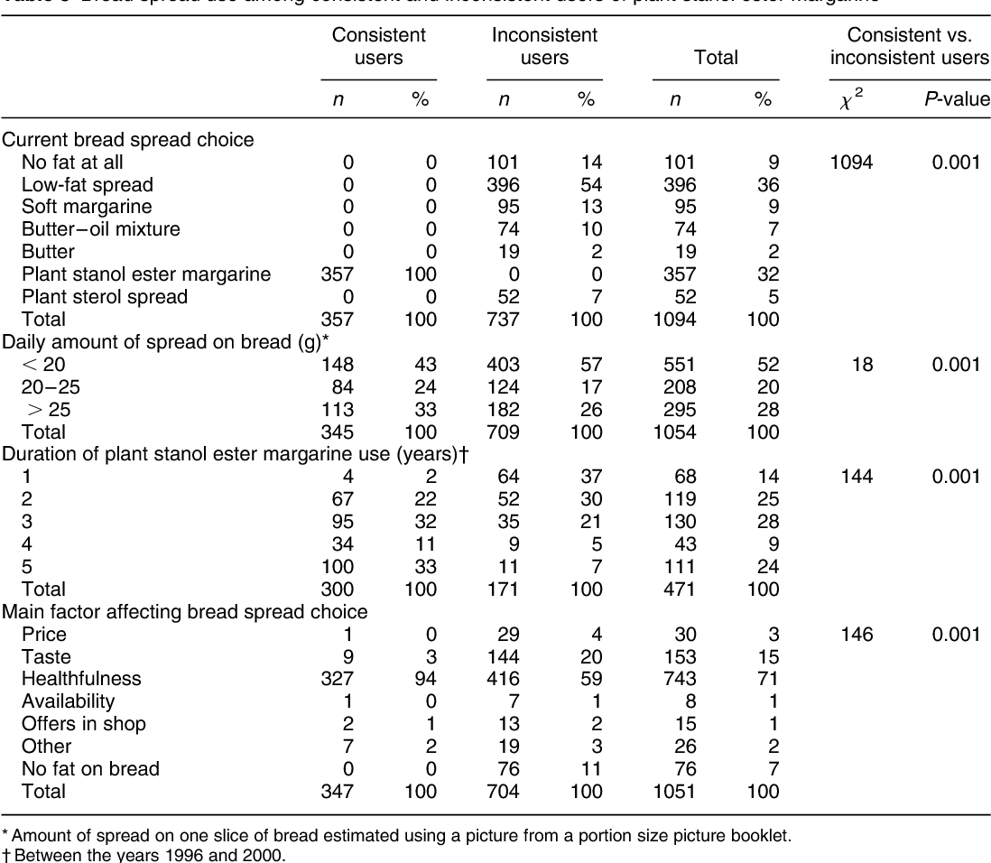 Table 3 Bread spread use among consistent and inconsistent users of plant stanol ester margarine
