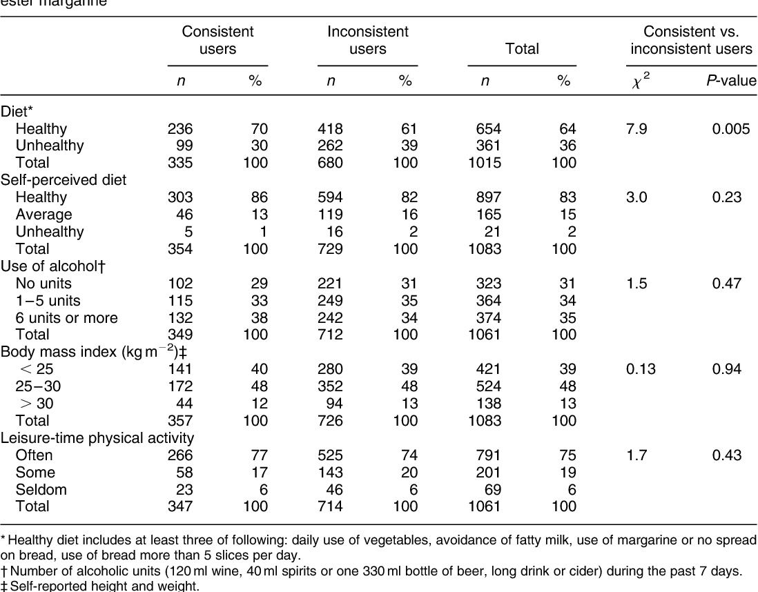 Table 4 Diet, body mass index and physical activity among consistent and inconsistent users of plant stanol ester margarine