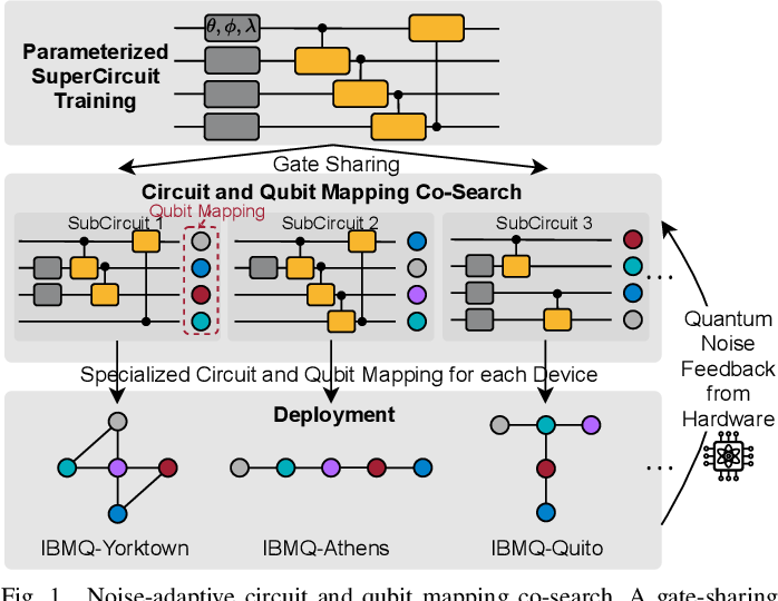 Figure 1 for QuantumNAS: Noise-Adaptive Search for Robust Quantum Circuits