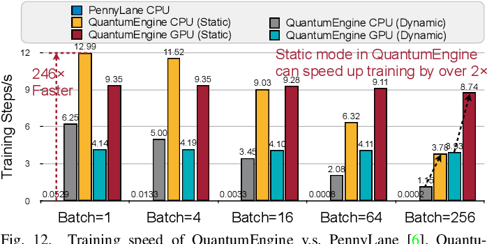 Figure 4 for QuantumNAS: Noise-Adaptive Search for Robust Quantum Circuits