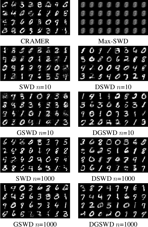 Figure 1 for Distributional Sliced-Wasserstein and Applications to Generative Modeling