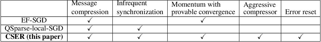 Figure 1 for CSER: Communication-efficient SGD with Error Reset