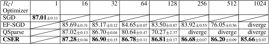 Figure 3 for CSER: Communication-efficient SGD with Error Reset