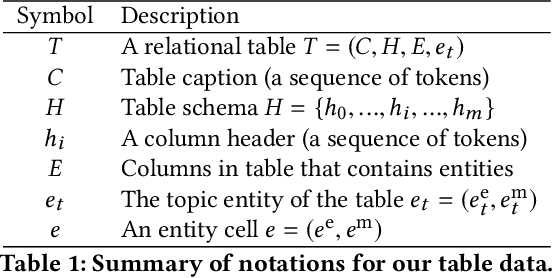 Figure 2 for TURL: Table Understanding through Representation Learning