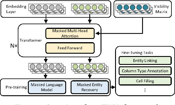 Figure 3 for TURL: Table Understanding through Representation Learning