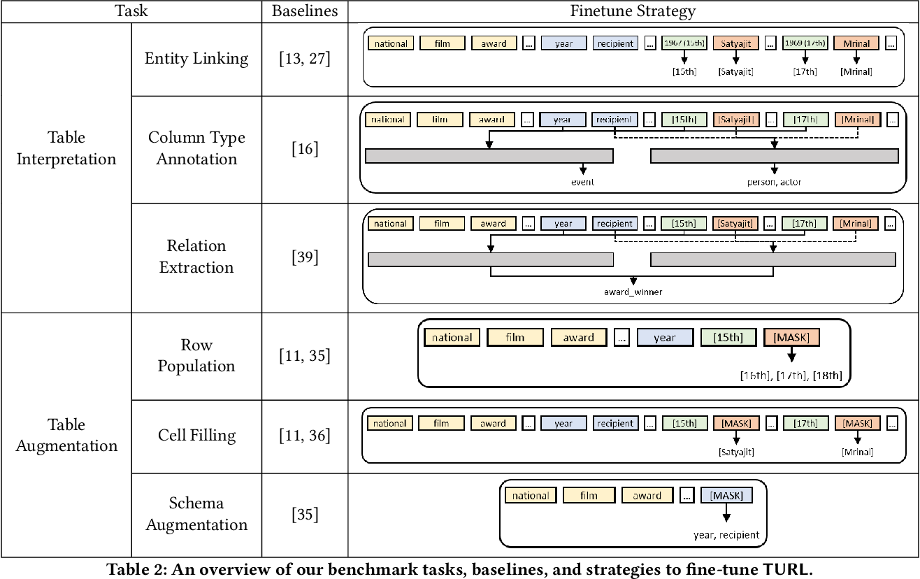 Figure 4 for TURL: Table Understanding through Representation Learning