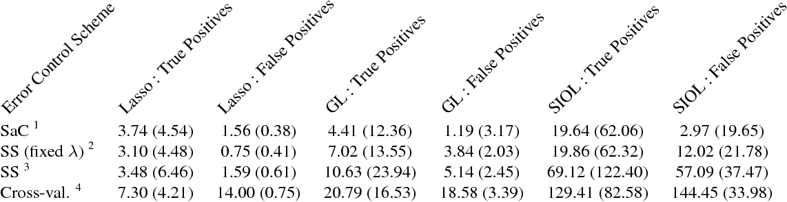 Figure 4 for Stability Selection for Structured Variable Selection